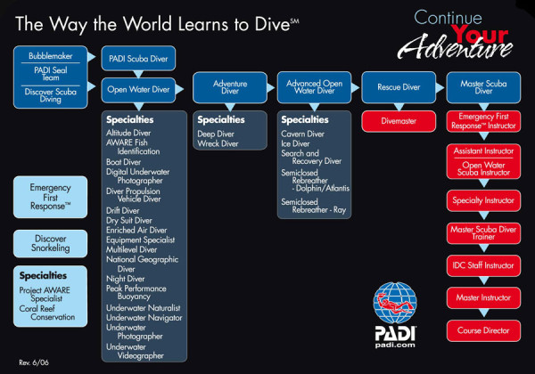 padi diving courses malapascue philippines evolution diving