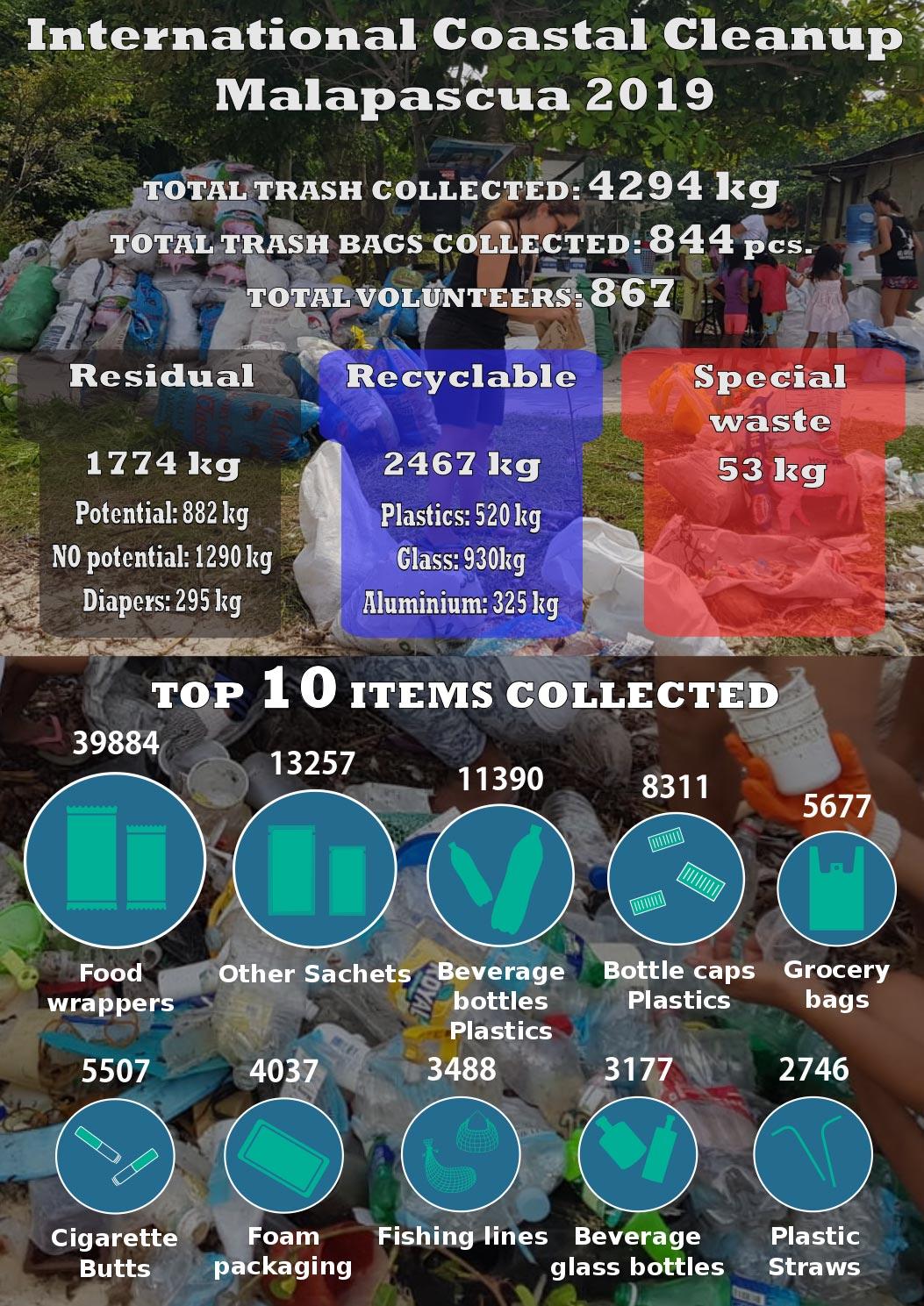 malapascua coastal cleanup